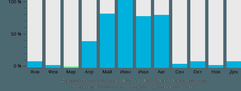 Динамика поиска авиабилетов из Неаполя Нур-Султан (Астана) по месяцам