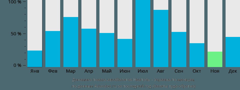 Динамика поиска авиабилетов из Неаполя в Украину по месяцам