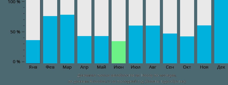 Динамика поиска авиабилетов из Нассау по месяцам