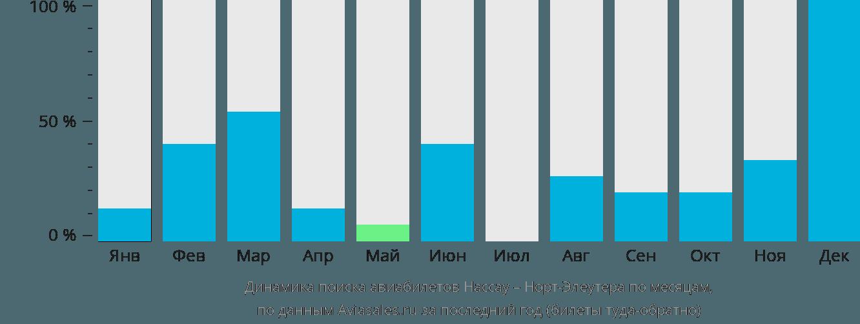 Динамика поиска авиабилетов из Нассау в Норт-Элеутера по месяцам