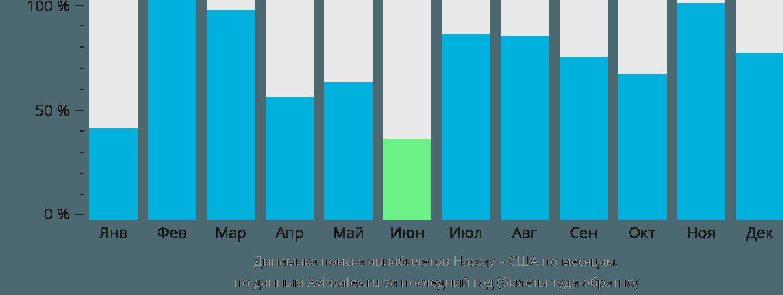 Динамика поиска авиабилетов из Нассау в США по месяцам
