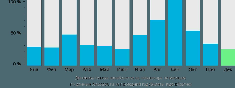 Динамика поиска авиабилетов из Невшехира по месяцам