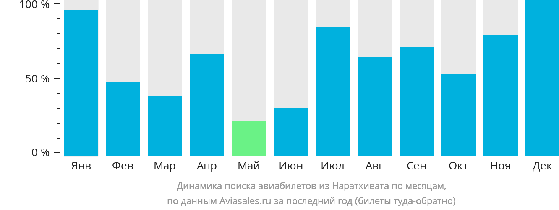 Динамика поиска авиабилетов из Наратхивата по месяцам