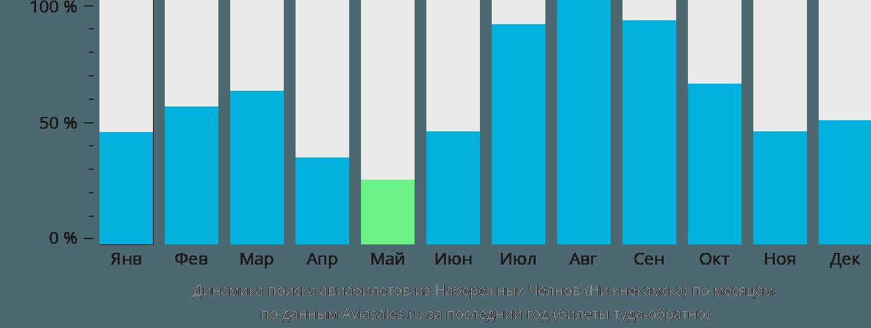 Динамика поиска авиабилетов из Нижнекамска по месяцам
