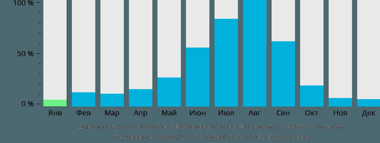 Динамика поиска авиабилетов из Набережных Челнов (Нижнекамска) в Анапу по месяцам