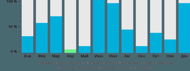 Динамика поиска авиабилетов из Нижнекамска в Абакан по месяцам