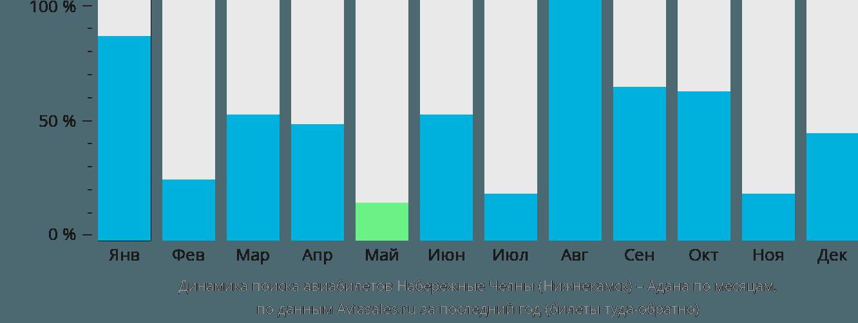 Динамика поиска авиабилетов из Нижнекамска в Адану по месяцам