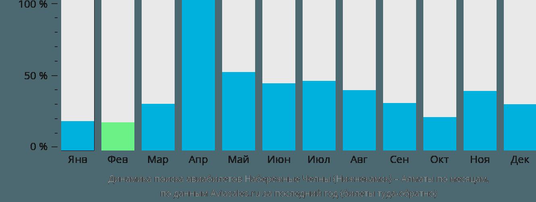 Динамика поиска авиабилетов из Нижнекамска в Алматы по месяцам