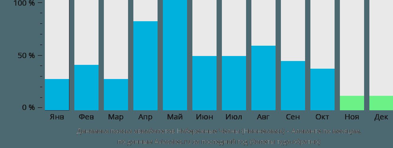 Динамика поиска авиабилетов из Нижнекамска в Аликанте по месяцам