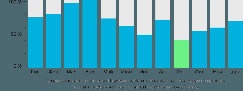 Динамика поиска авиабилетов из Нижнекамска в Амстердам по месяцам