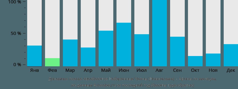 Динамика поиска авиабилетов из Нижнекамска в Афины по месяцам