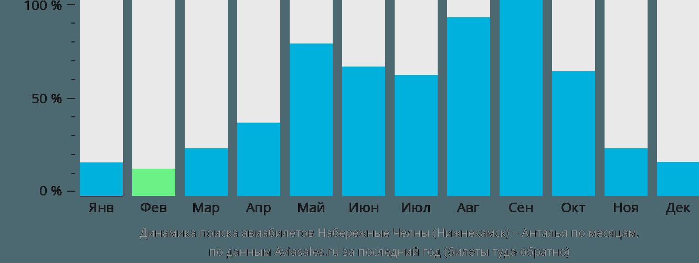 Динамика поиска авиабилетов из Нижнекамска в Анталью по месяцам