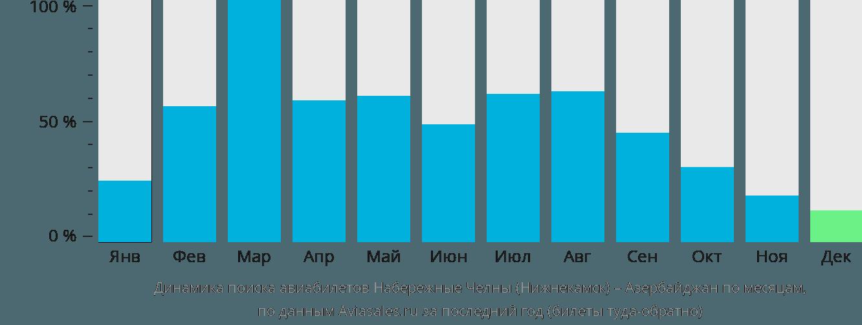 Динамика поиска авиабилетов из Нижнекамска в Азербайджан по месяцам