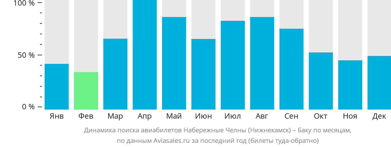 Динамика поиска авиабилетов из Набережных Челнов (Нижнекамска) в Баку по месяцам