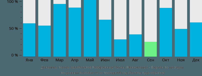 Динамика поиска авиабилетов из Нижнекамска в Берлин по месяцам