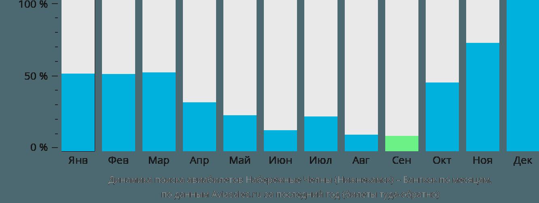 Динамика поиска авиабилетов из Нижнекамска в Бангкок по месяцам