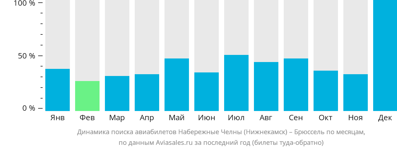 Динамика поиска авиабилетов из Нижнекамска в Брюссель по месяцам