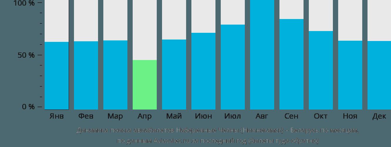 Динамика поиска авиабилетов из Набережных Челнов (Нижнекамска) в Беларусь по месяцам