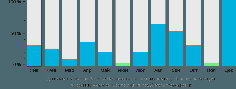 Динамика поиска авиабилетов из Нижнекамска в Катанию по месяцам