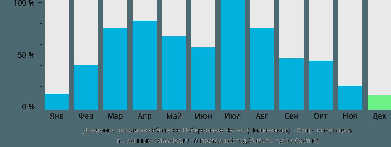 Динамика поиска авиабилетов из Набережных Челнов (Нижнекамска) на Кипр по месяцам