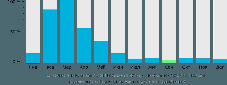 Динамика поиска авиабилетов из Набережных Челнов (Нижнекамска) в Чехию по месяцам
