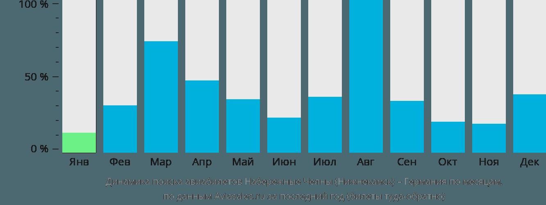 Динамика поиска авиабилетов из Нижнекамска в Германию по месяцам
