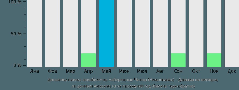 Динамика поиска авиабилетов из Набережных Челнов (Нижнекамска) в Даммам по месяцам