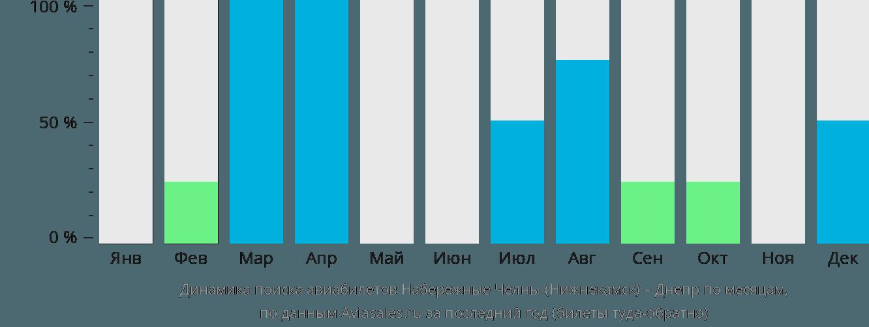 Динамика поиска авиабилетов из Нижнекамска в Днепр по месяцам