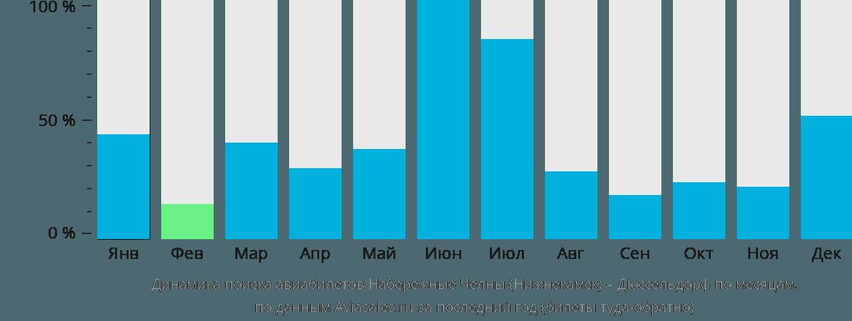 Динамика поиска авиабилетов из Нижнекамска в Дюссельдорф по месяцам