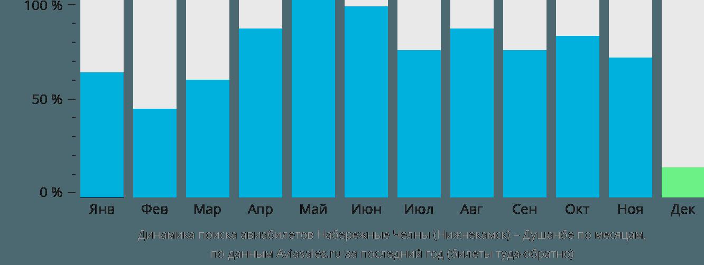 Динамика поиска авиабилетов из Нижнекамска в Душанбе по месяцам