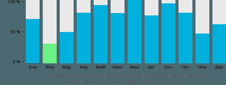 Динамика поиска авиабилетов из Нижнекамска в Ереван по месяцам