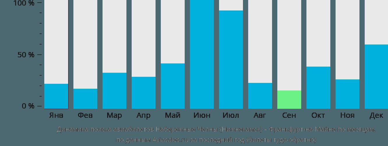 Динамика поиска авиабилетов из Нижнекамска во Франкфурт-на-Майне по месяцам