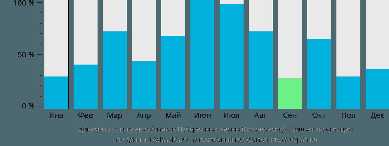 Динамика поиска авиабилетов из Нижнекамска в Бишкек по месяцам