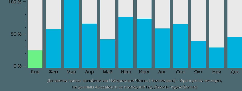 Динамика поиска авиабилетов из Нижнекамска во Францию по месяцам