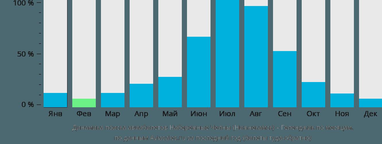 Динамика поиска авиабилетов из Нижнекамска в Геленджик по месяцам