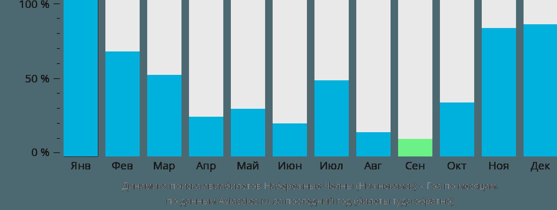 Динамика поиска авиабилетов из Нижнекамска в Гоа по месяцам