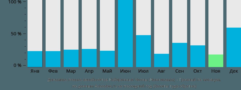 Динамика поиска авиабилетов из Нижнекамска в Грозный по месяцам