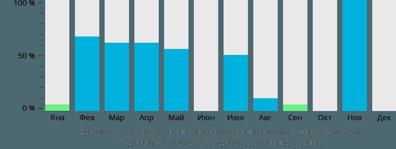 Динамика поиска авиабилетов из Нижнекамска в Атырау по месяцам