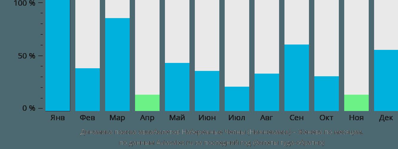 Динамика поиска авиабилетов из Нижнекамска в Женеву по месяцам