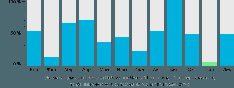 Динамика поиска авиабилетов из Нижнекамска в Ганновер по месяцам