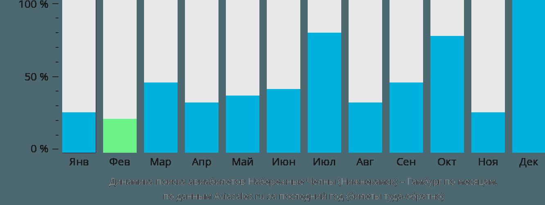 Динамика поиска авиабилетов из Нижнекамска в Гамбург по месяцам