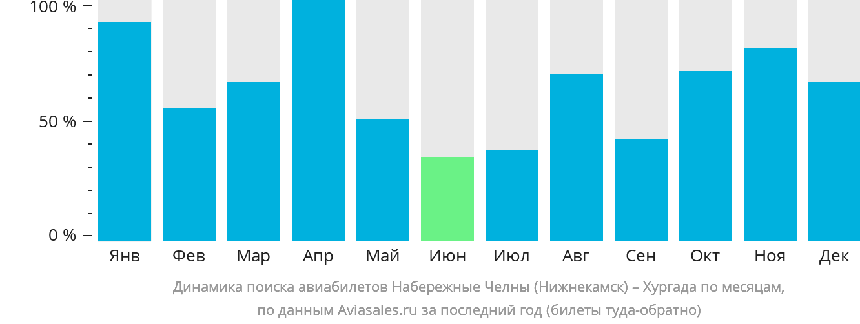 Динамика поиска авиабилетов из Нижнекамска в Хургаду по месяцам