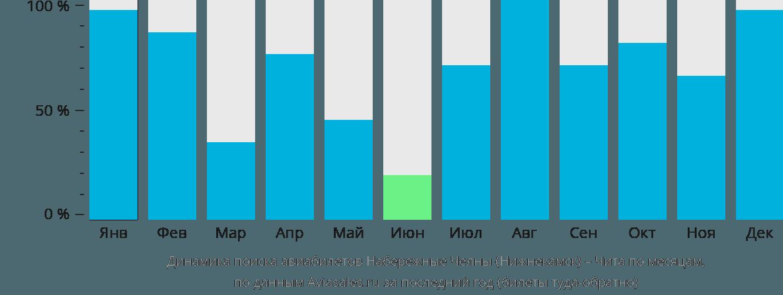 Динамика поиска авиабилетов из Нижнекамска в Читу по месяцам