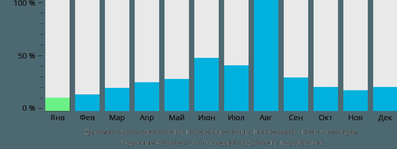 Динамика поиска авиабилетов из Нижнекамска в Киев по месяцам