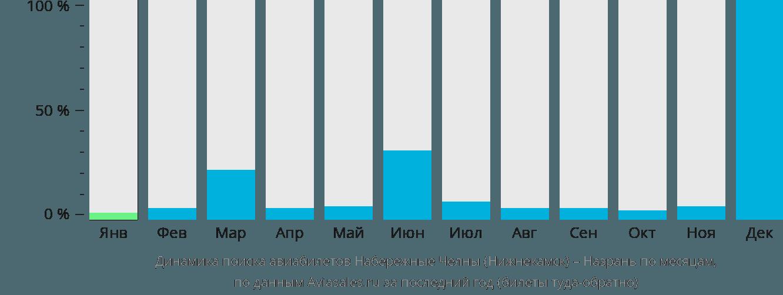 Динамика поиска авиабилетов из Нижнекамска в Назрань по месяцам