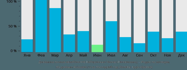 Динамика поиска авиабилетов из Нижнекамска в Индию по месяцам