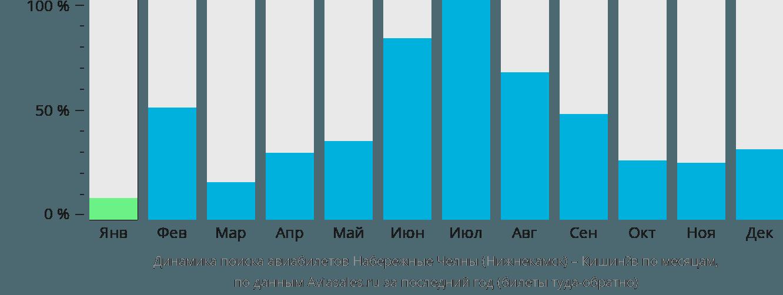 Динамика поиска авиабилетов из Нижнекамска в Кишинёв по месяцам