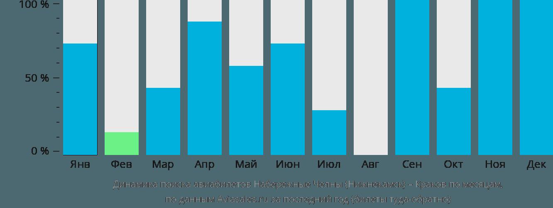 Динамика поиска авиабилетов из Нижнекамска в Краков по месяцам