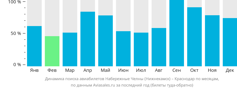 Динамика поиска авиабилетов из Нижнекамска в Краснодар по месяцам