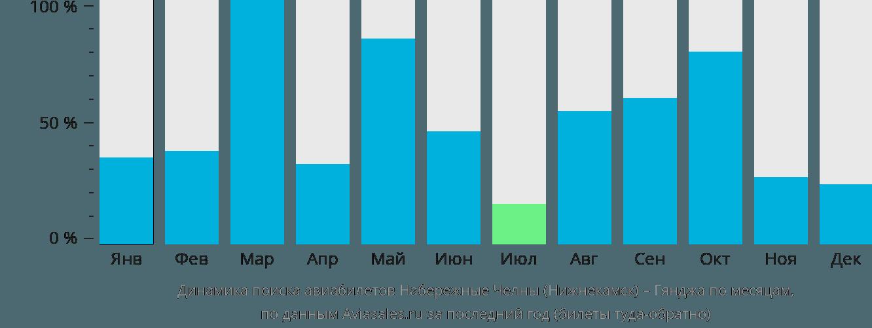 Динамика поиска авиабилетов из Нижнекамска в Гянджу по месяцам